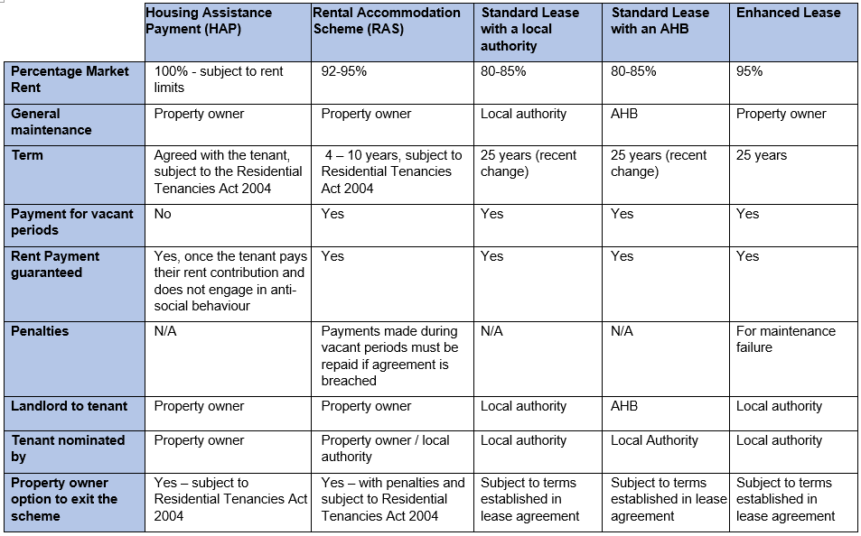 Comparison Table for Property Owners