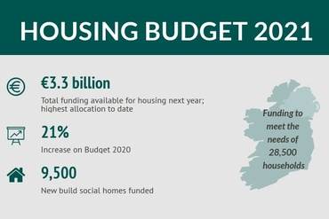 Infographic: Housing Budget 2021